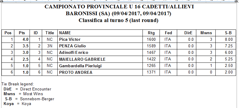 CLASSIFICA_CADETTIALLIEVI