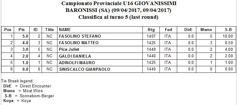 CLASSIFICA_GIOVANISSIMI